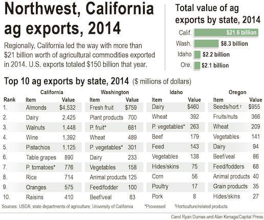 Northwest & California agricultural exports in 2014.