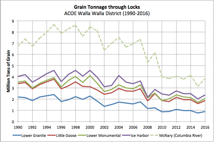 Commodity Tonnage traveling through the Columbia/Snake River 1990 - 2010.  Notice that much of the tonnage comes on barge at Tri-City's and downstream, then passing through McNary lock.